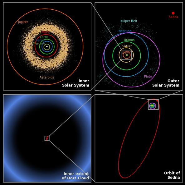 Oort Cloud perspective.jpg